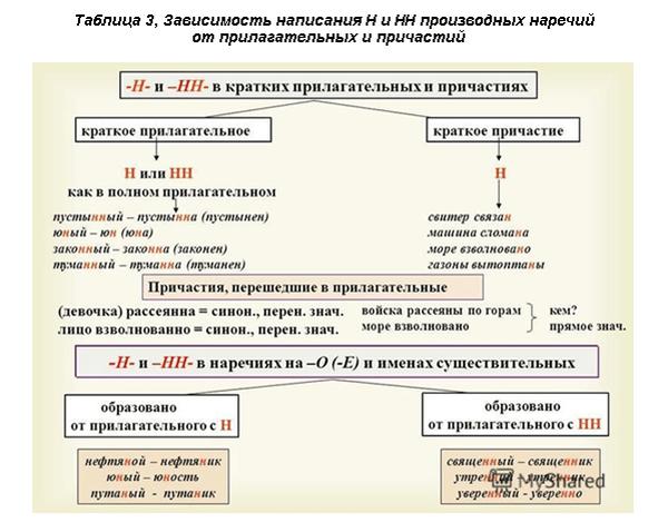 Правописание Н и НН в наречиях