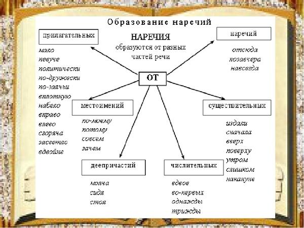 Написание наречий: правила и примеры