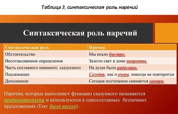 Чтотакоенаречие: признаки и разряды