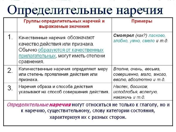 Примеры обстоятельственных и определительных наречий