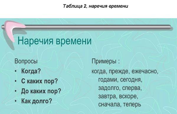 Русскиенаречиявремени