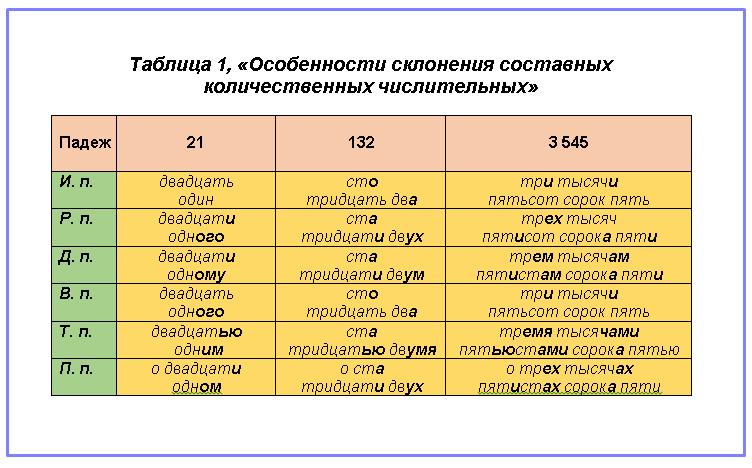Правила склонения составных количественных числительных