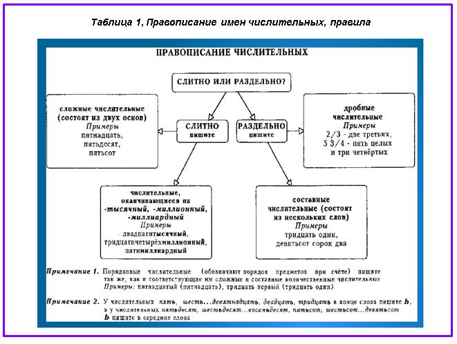 Правописание числительных в русском языке