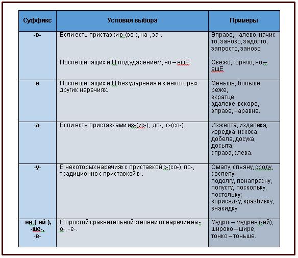 Как правильно писать суффиксы наречий