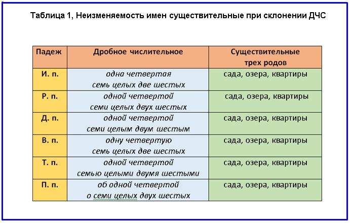 Примеры дробных числительных