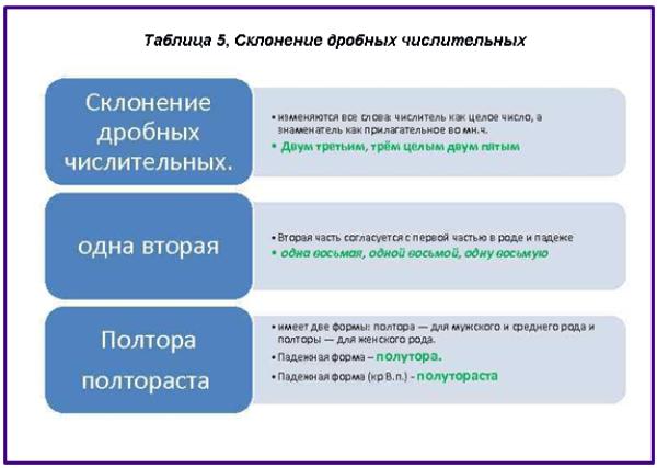 Таблицы склонения числительных