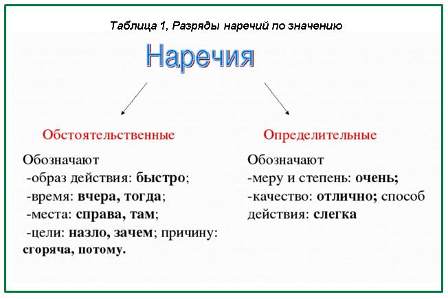 Разряды наречий в русском языке
