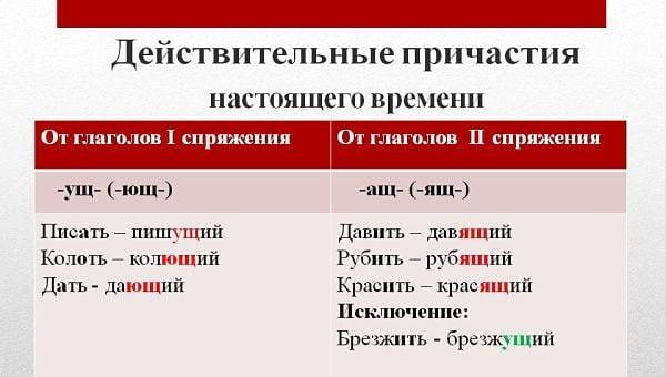 Правописание суффиксов причастий АЩ-ЯЩ, УЩ-ЮЩ