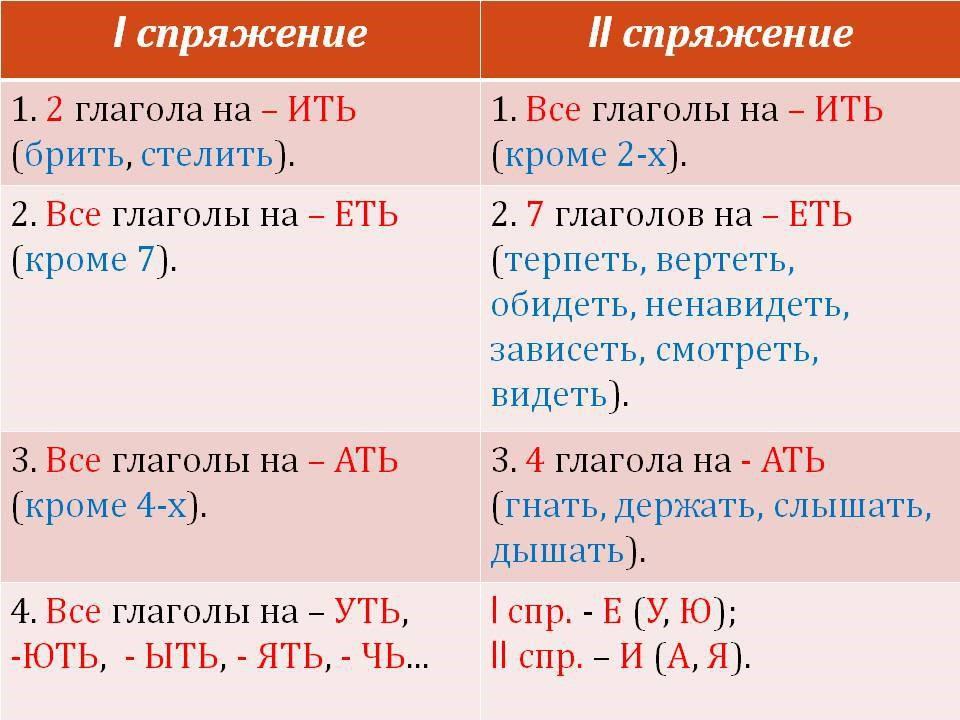 Спряжения глаголов в стихотворной форме (4 класс)